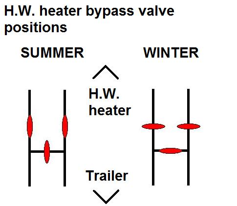 Click image for larger version  Name:Water heater bypass valves.jpg Views:61 Size:22.0 KB ID:101691