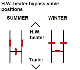Click image for larger version  Name:Water heater bypass valves.jpg Views:69 Size:22.0 KB ID:101691