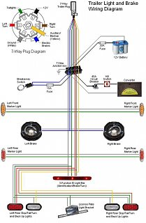 7 pin trailer wiring color code uk ewiring 7 pin trailer wiring harness diagram nodasystech com cr4 th wiring harness conversion u s to european