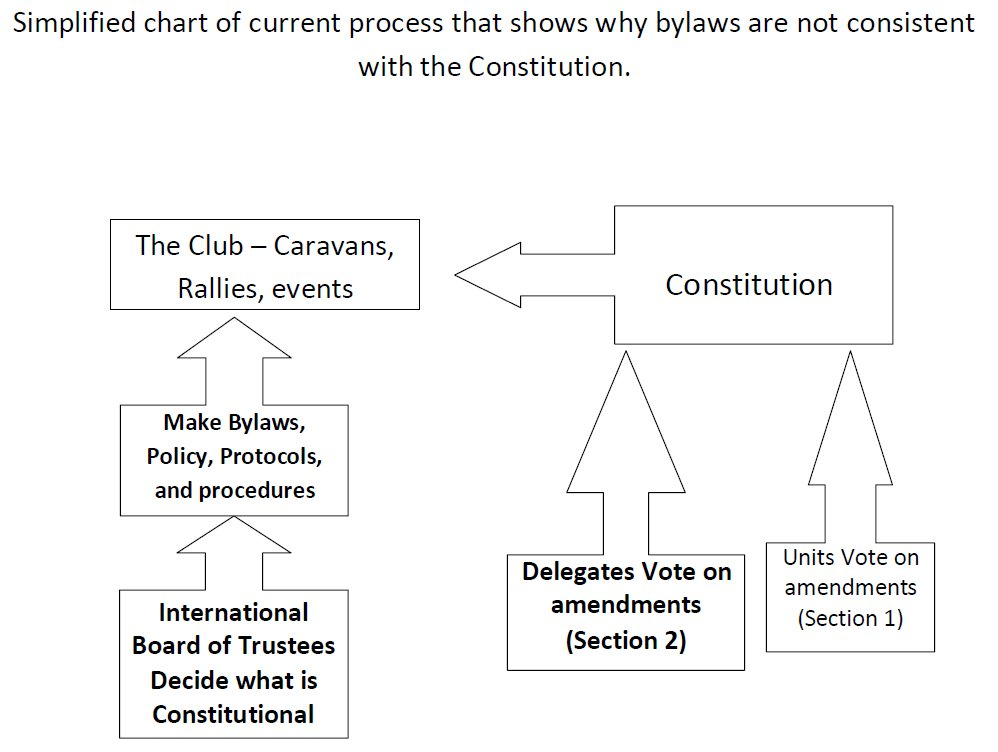 Click image for larger version  Name:Flow chart, current amendment process.jpg Views:335 Size:73.3 KB ID:123599
