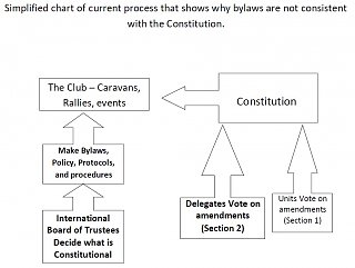 Click image for larger version  Name:Flow chart, current amendment process.jpg Views:385 Size:73.3 KB ID:123599