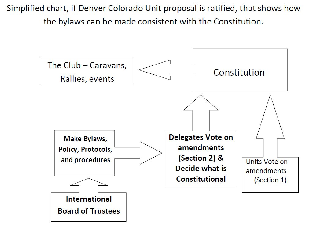 Click image for larger version  Name:Flow chart, proposed amendment process.jpg Views:98 Size:80.0 KB ID:123600