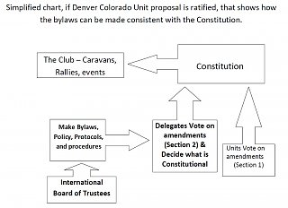 Click image for larger version  Name:Flow chart, proposed amendment process.jpg Views:122 Size:80.0 KB ID:123600