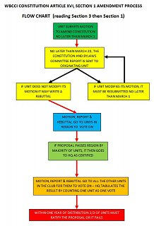 Click image for larger version  Name:SECTION 1 amendment process.jpg Views:186 Size:71.6 KB ID:123759