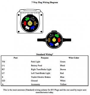Original Trailer Plug Wiring Diagram Airstream Forums