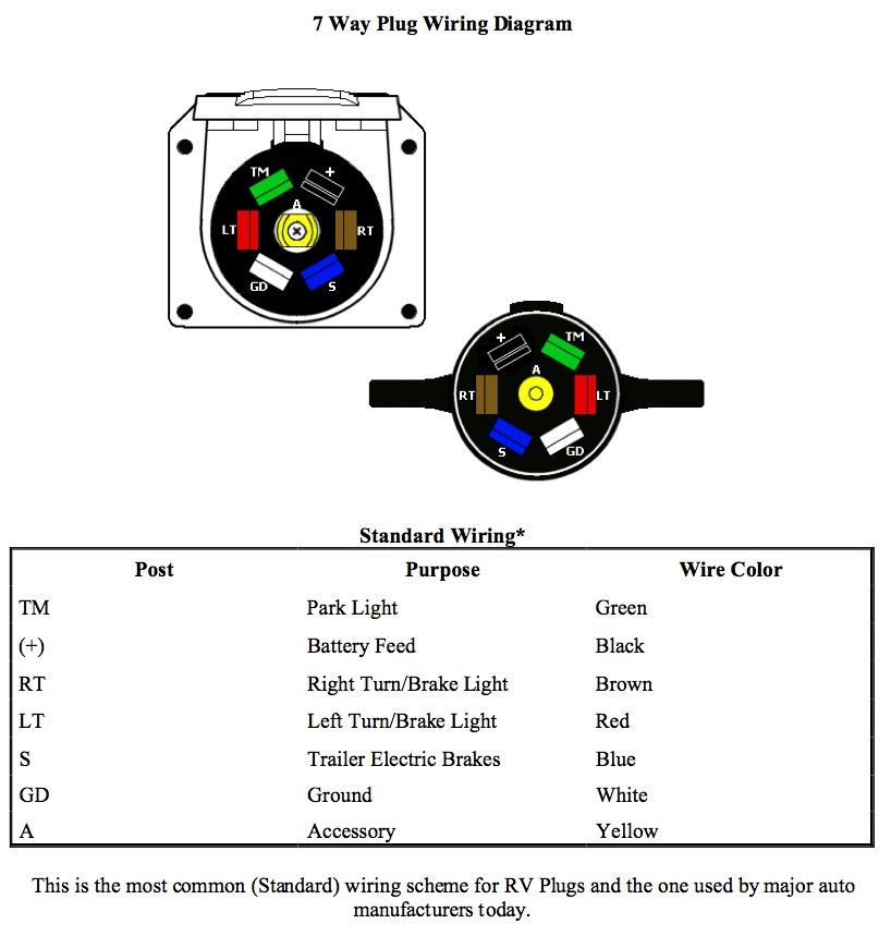 original trailer plug wiring diagram