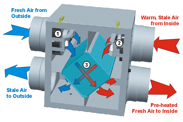 Click image for larger version  Name:how-energy-recovery-ventilator-works.png Views:1178 Size:43.3 KB ID:160999