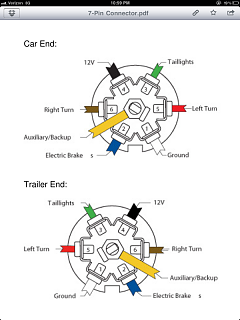 7 Pin Round to 7 Blade Trailer Connector Adapter Needed