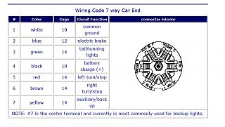 Click image for larger version  Name:7-way connector.jpg Views:390 Size:210.3 KB ID:184213