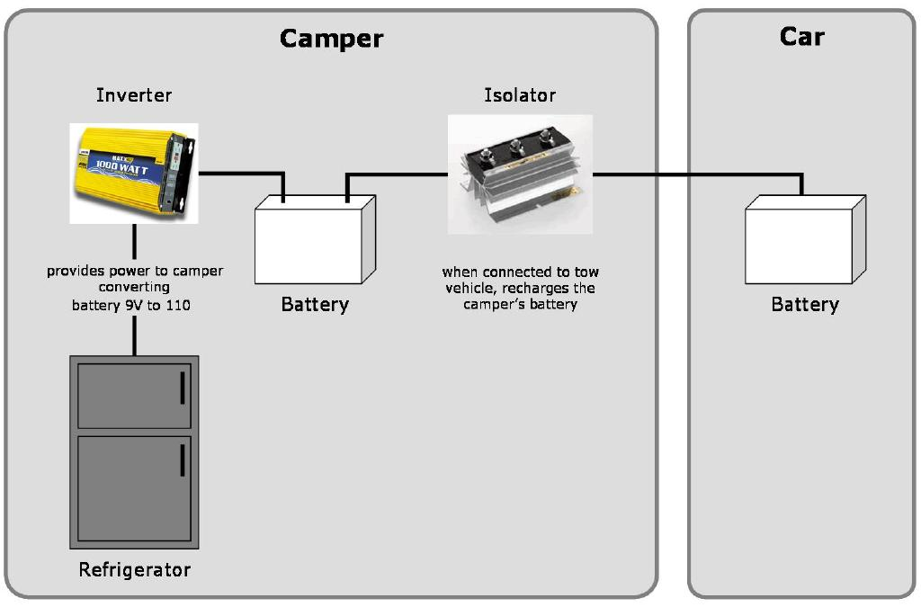 Click image for larger version  Name:camper wiring.jpg Views:103 Size:53.3 KB ID:18562