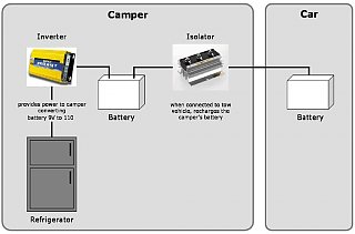 Click image for larger version  Name:camper wiring.jpg Views:140 Size:53.3 KB ID:18562
