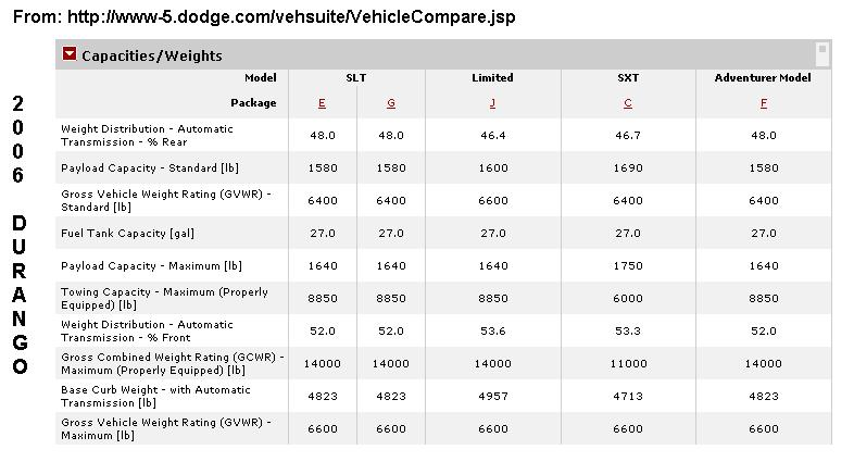 Click image for larger version  Name:Dodge Durango Loads.JPG Views:106 Size:53.4 KB ID:20100