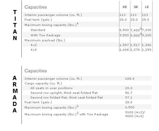 Click image for larger version  Name:Nissan Titan, Armada Loads.JPG Views:92 Size:30.0 KB ID:20101