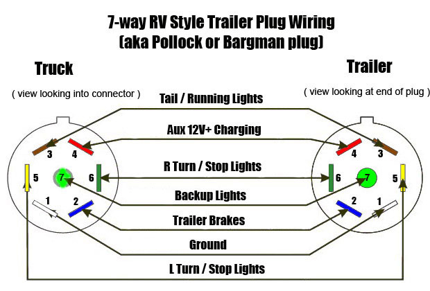 7 way rv wiring harness 7 diy wiring diagrams 7 way trailer plug wiring schematic wiring diagram maker