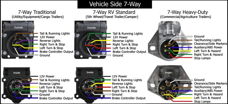chevy silverado trailer wiring colors chevy image chevy pickup trailer wiring chevy auto wiring diagram schematic on chevy silverado trailer wiring colors