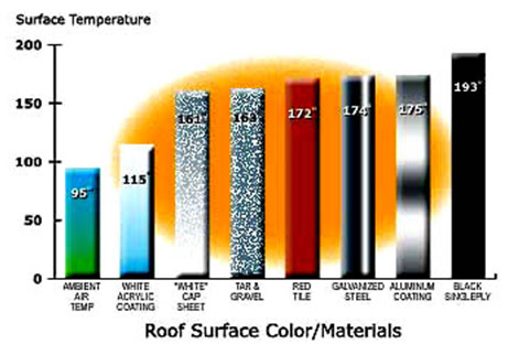 Click image for larger version  Name:roof_surface_temperature.jpg Views:68 Size:34.0 KB ID:243648