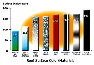 Click image for larger version  Name:roof_surface_temperature.jpg Views:251 Size:34.0 KB ID:243648