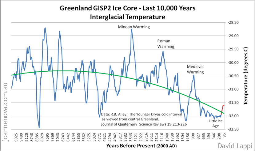 Click image for larger version  Name:interglacial_temperatures.png Views:67 Size:158.5 KB ID:249372