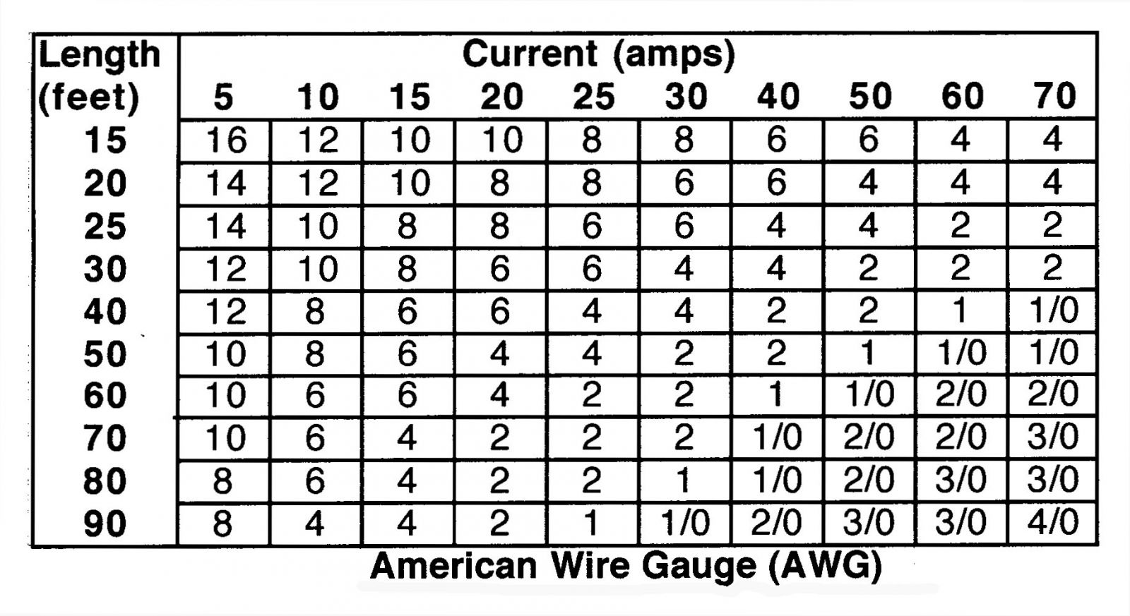 Click image for larger version  Name:Wire Gauge Chart(1).jpg Views:86 Size:218.2 KB ID:251100