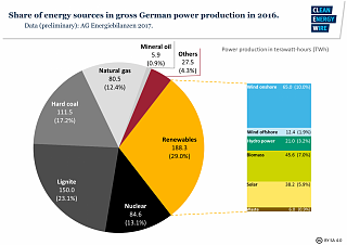 Click image for larger version  Name:fig3-share-energy-sources-gross-german-power-production-2016-new.png Views:68 Size:438.6 KB ID:290043