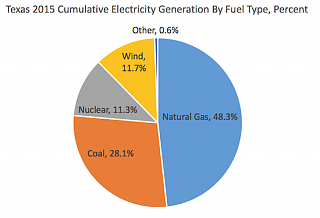 Click image for larger version  Name:2015GenerationByFuelType.png Views:52 Size:76.5 KB ID:290044