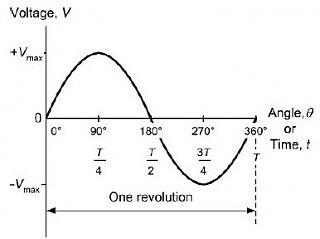 Click image for larger version  Name:AC-sine-wave-form.jpg Views:65 Size:16.5 KB ID:293180