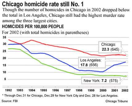 Click image for larger version  Name:murderrates.jpg Views:85 Size:99.2 KB ID:29501