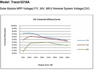 Click image for larger version  Name:mpptefficiency.JPG Views:81 Size:68.3 KB ID:297435