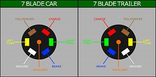 Click image for larger version  Name:Wiring for 7 Blade Plug.jpg Views:170 Size:102.6 KB ID:304863