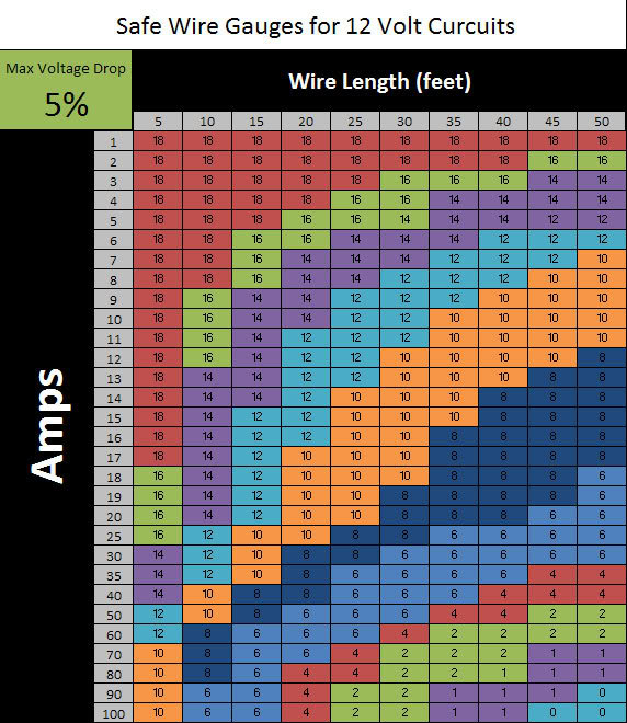 Click image for larger version  Name:wire gauge chart.jpg Views:767 Size:98.3 KB ID:306706