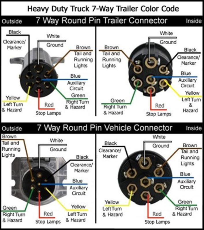 How to wire fridge to tow vehicle via wiring socket ... Jayco Qwest Vehicle Connector Wiring Diagram on
