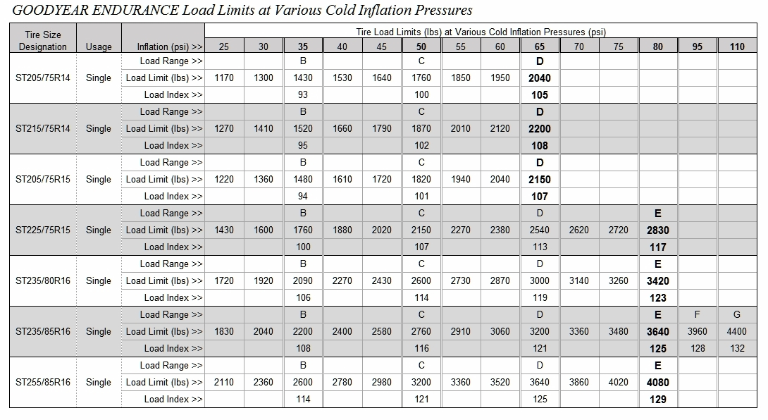 Click image for larger version  Name:Goodyear Endurance Load and Inflation Table.jpg Views:20 Size:364.3 KB ID:314807