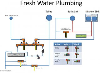 Click image for larger version  Name:FreshWaterSchematic.JPG Views:18 Size:101.5 KB ID:349170