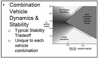 Click image for larger version  Name:Towing Stability Graph.jpg Views:18 Size:134.8 KB ID:353464