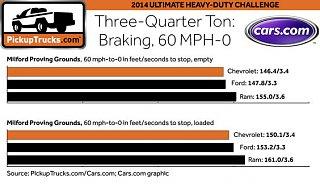 Click image for larger version  Name:Truck three-quarter ton stopping-braking.jpg Views:30 Size:46.9 KB ID:359741