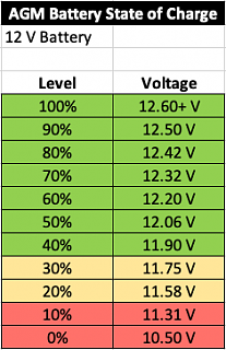 Click image for larger version  Name:AGM Battery State of Charge Table.png Views:8 Size:25.7 KB ID:393933