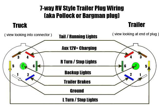 7 round trailer wiring diagram wiring diagram and hernes 7 way rv travel trailer connector wiring color code ewiring trailer plug wiring diagram 5 pin wire description 7 round source