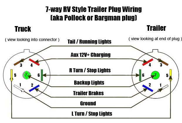 round trailer wiring diagram wiring diagram and hernes 7 way rv travel trailer connector wiring color code ewiring