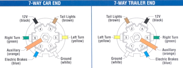 Need 7-pin round wiring diagram - Airstream Forums on