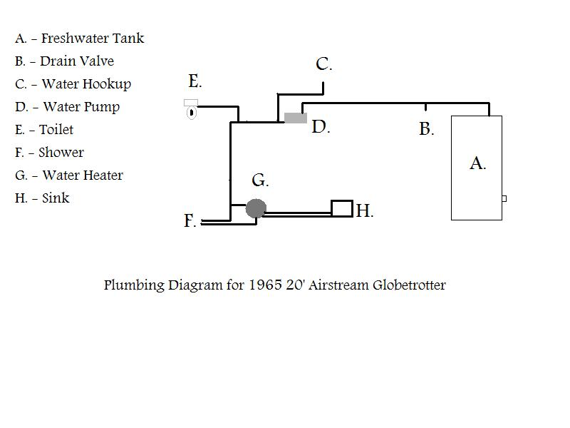 Click image for larger version  Name:Airstream Plumbing.jpg Views:140 Size:30.6 KB ID:51582