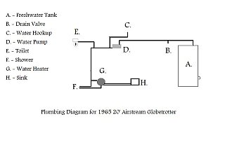 Click image for larger version  Name:Airstream Plumbing.jpg Views:202 Size:30.6 KB ID:51582