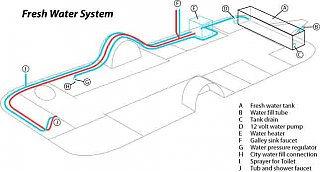 Click image for larger version  Name:FreshWaterSystem2.jpg Views:305 Size:591.0 KB ID:51586