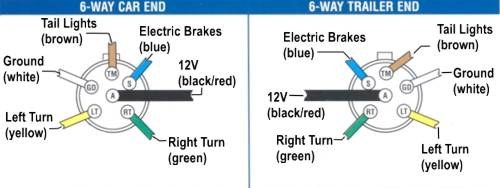 6 pin round trailer wiring diagram wiring diagram and hernes ford 7 pin trailer connector wiring diagram schematics and