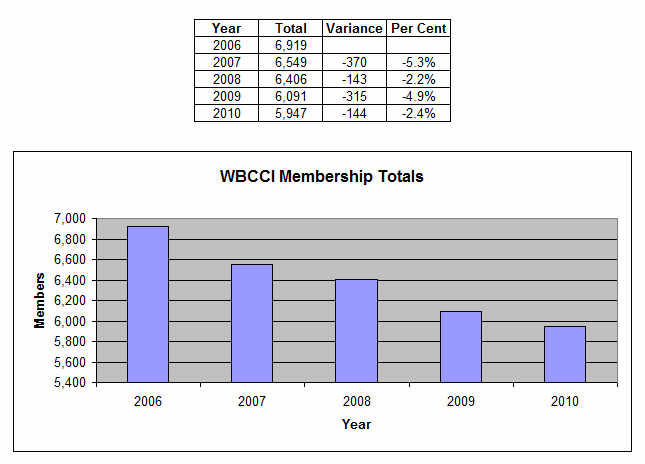 Click image for larger version  Name:WBCCI membership.JPG Views:73 Size:36.3 KB ID:95666