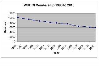 Click image for larger version  Name:WBCCI Membership Decline.jpg Views:68 Size:123.2 KB ID:96332