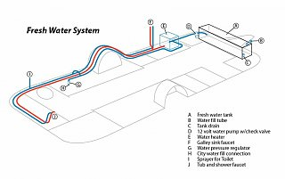Click image for larger version  Name:WaterSystem.jpg Views:94 Size:57.4 KB ID:96502